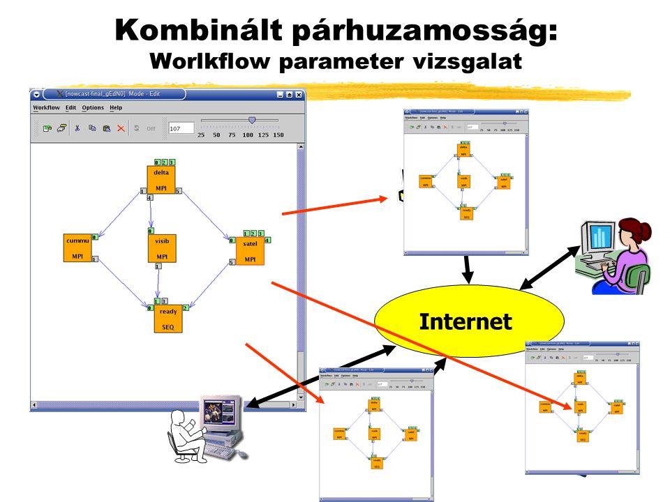 Kombinált párhuzamosság: Worlkflow parameter vizsgalat Internet