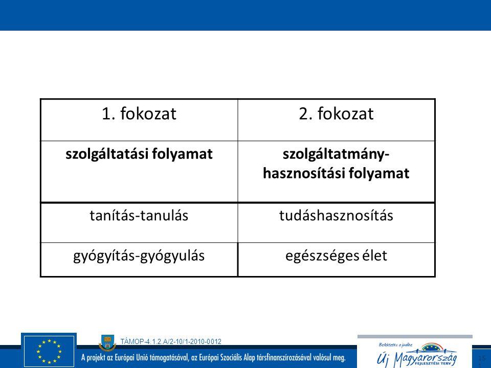 TÁMOP-4.1.2.A/2-10/1-2010-0012 15 0 Az ember-ember kapcsolatú szolgáltatások minőségmenedzsmentje Az emberi szolgáltatási folyamatok minősége Az ember