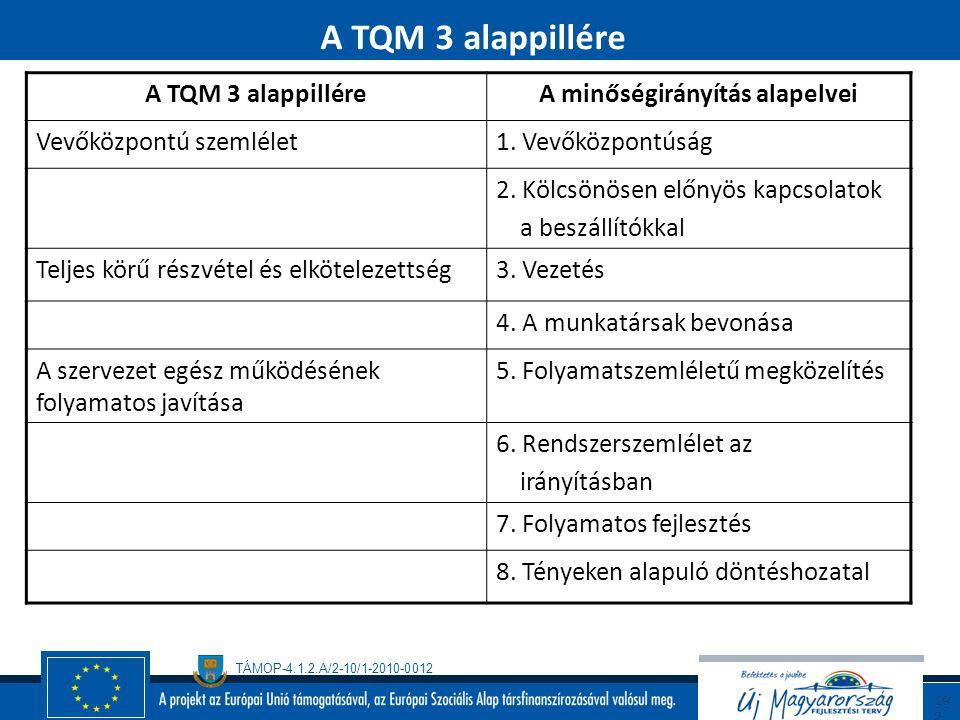 TÁMOP-4.1.2.A/2-10/1-2010-0012 19 1 A teljeskörű minőségmenedzsment  A teljeskörű minőségmenedzsment értelmezése  TQM jellemzése  A folytonos tökél