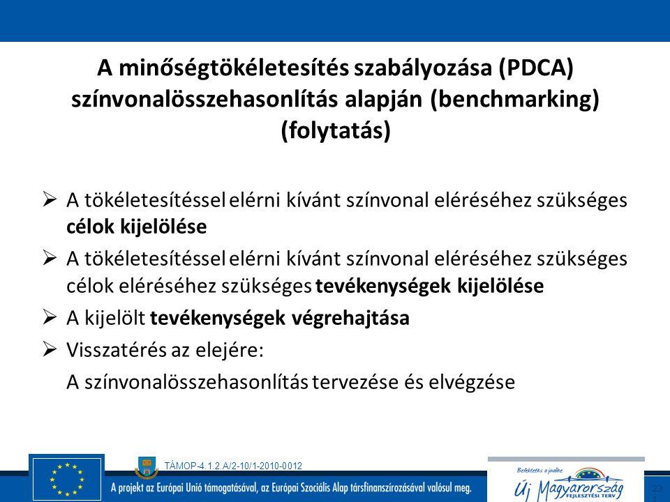TÁMOP-4.1.2.A/2-10/1-2010-0012 23 0 A minőségtökéletesítés szabályozása (PDCA) színvonalösszehasonlítás alapján (benchmarking)  A tökéletesítendő/fej