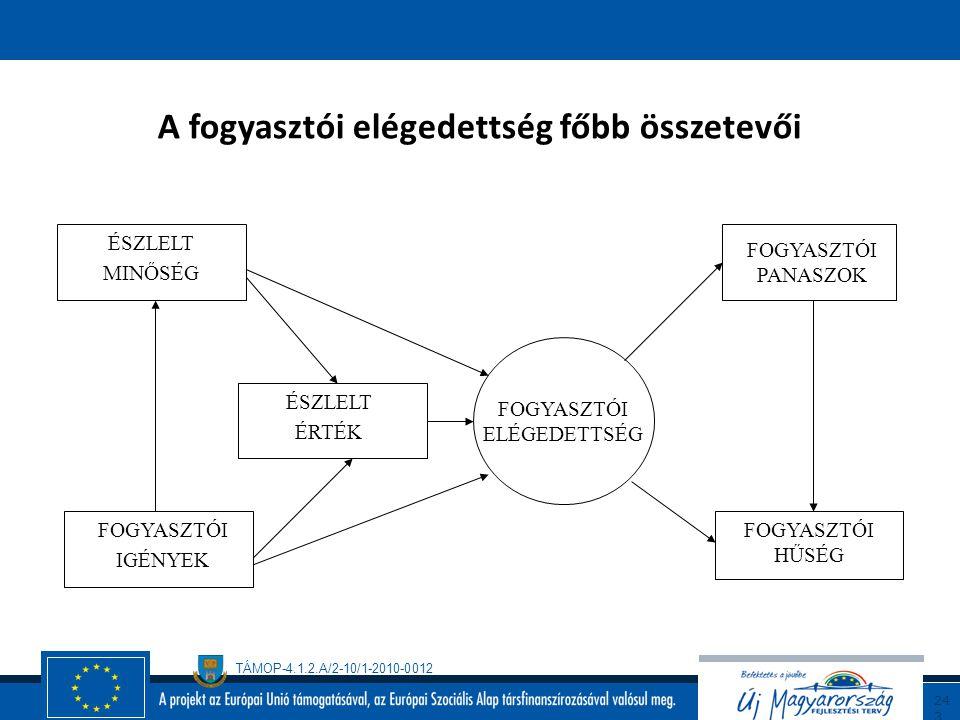 TÁMOP-4.1.2.A/2-10/1-2010-0012 24 2 Teljeskörű biztonságmenedzsment Total Security Management, TSM (EOTC) EFQM modell és biztonság környezetvédelem et