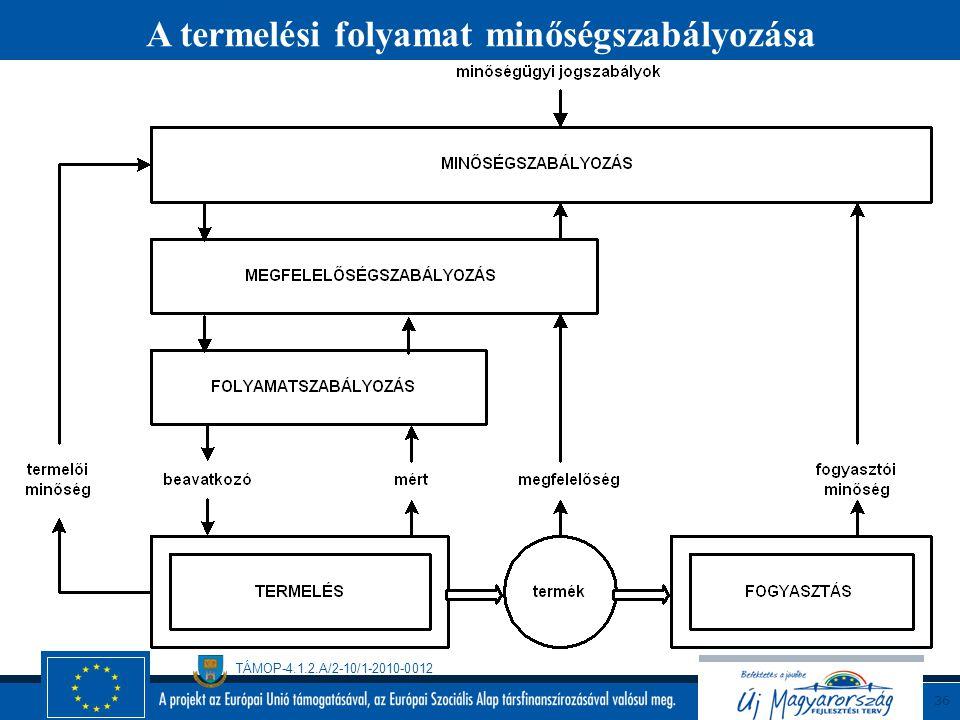 TÁMOP-4.1.2.A/2-10/1-2010-0012 35 A minőségirányítási és élelmiszerbiztonsági irányítási rendszerek áttekintése A minőségirányítás ISO 9001:2000 Élelm