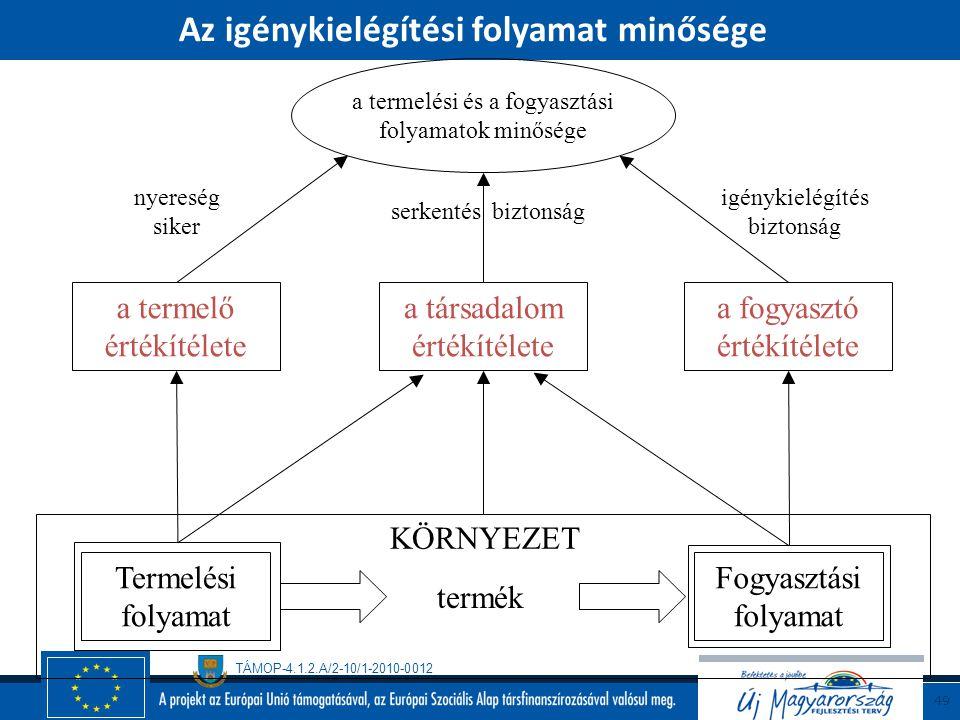 TÁMOP-4.1.2.A/2-10/1-2010-0012 48 Az igénykielégítési folyamat érdekeltjei Az igénykielégítési folyamat alapvető érdekeltjei (stakeholders, interested
