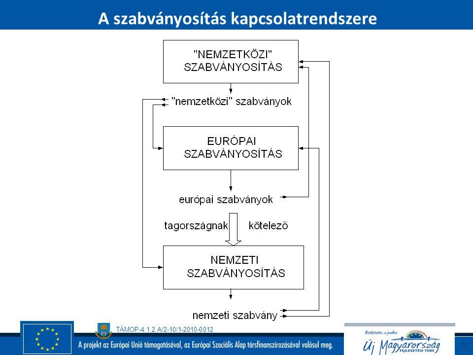 TÁMOP-4.1.2.A/2-10/1-2010-0012 70 A szabványosító és a szabványjel  MSZT MSZ  BSI BS  CEN, CENELEC EN  ISO ISO  IEC IEC  ISO és IEC ISO/IEC