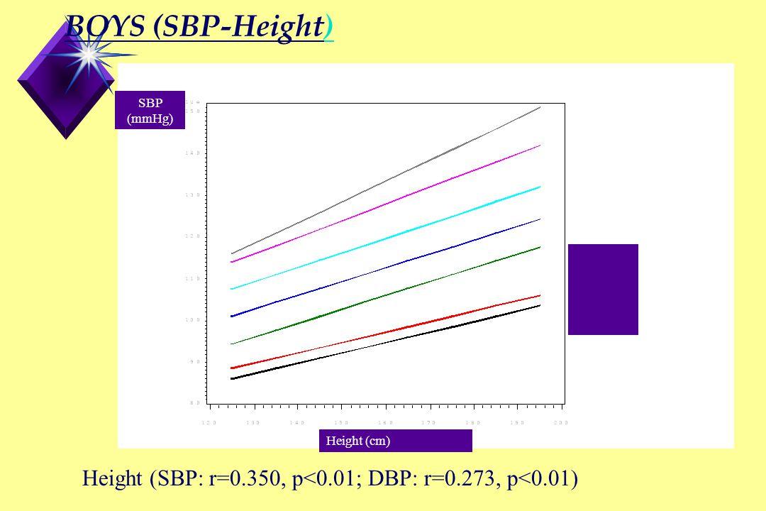 BOYS (SBP-Height) Height (SBP: r=0.350, p<0.01; DBP: r=0.273, p<0.01) 95 90 75 50 25 10 5 Height (cm) SBP (mmHg)