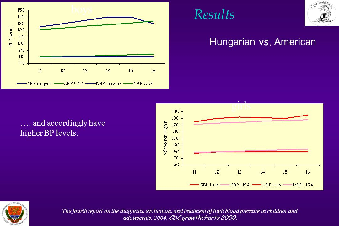 Results Hungarian vs. American The fourth report on the diagnosis, evaluation, and treatment of high blood pressure in children and adolescents. 2004.