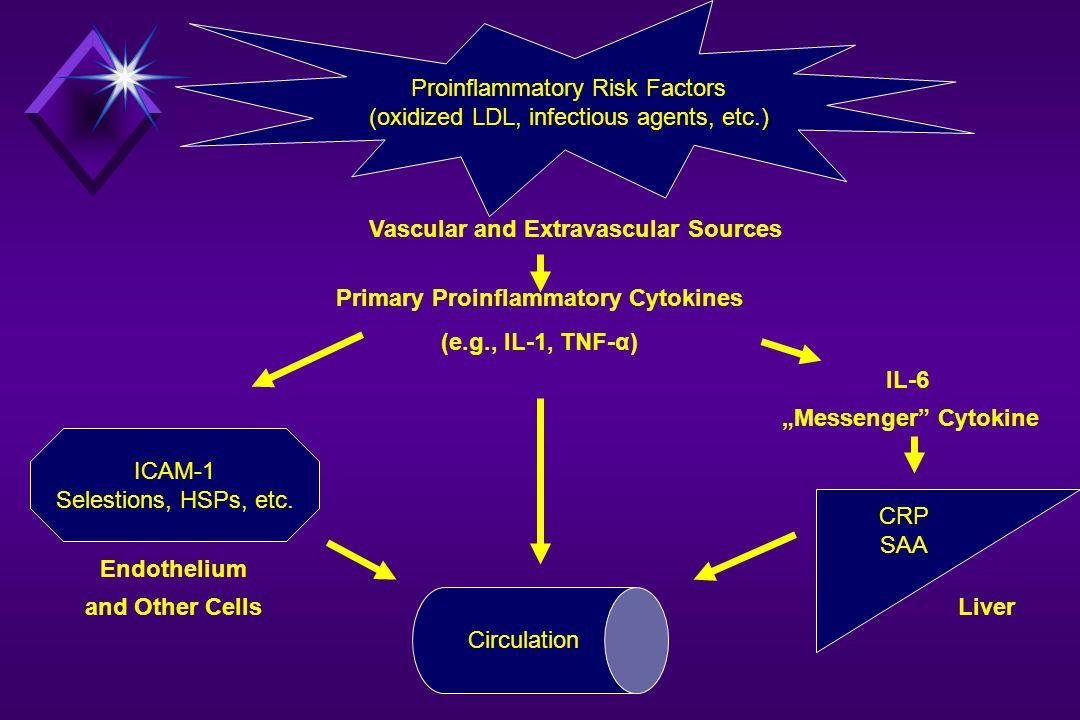 Proinflammatory Risk Factors (oxidized LDL, infectious agents, etc.) ICAM-1 Selestions, HSPs, etc.