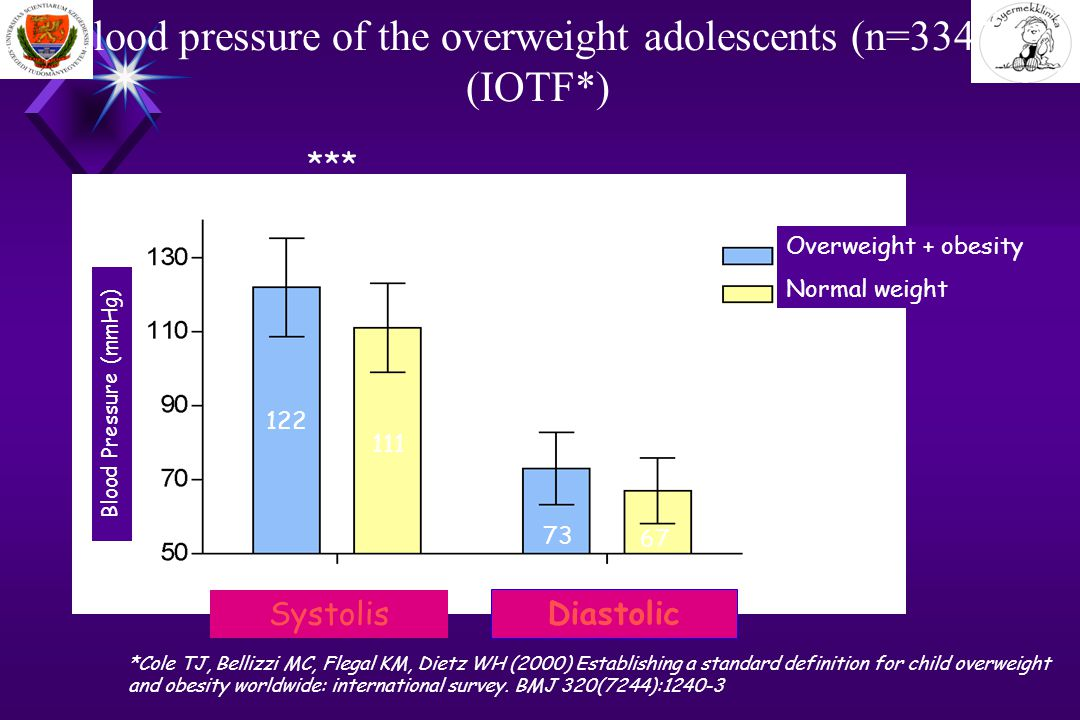 Blood pressure of the overweight adolescents (n=3347) (IOTF*) *Cole TJ, Bellizzi MC, Flegal KM, Dietz WH (2000) Establishing a standard definition for