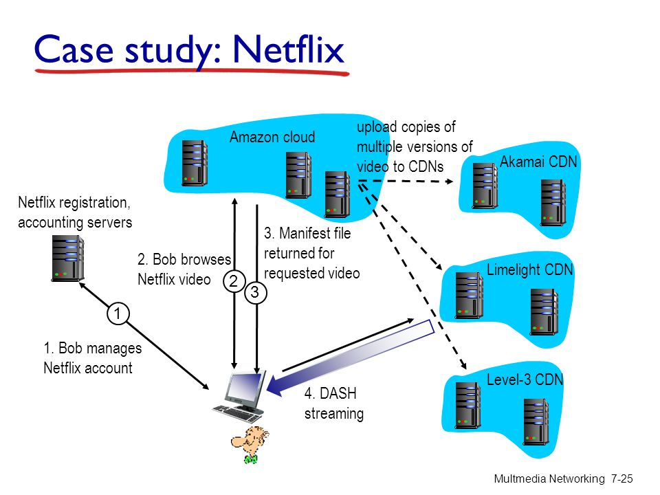 Case study: Netflix Multmedia Networking 7-25 1 1. Bob manages Netflix account Netflix registration, accounting servers Amazon cloud Akamai CDN Limeli