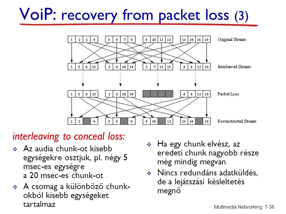 interleaving to conceal loss:  Az audia chunk-ot kisebb egységekre osztjuk, pl. négy 5 msec-es egységre a 20 msec-es chunk-ot  A csomag a különböző