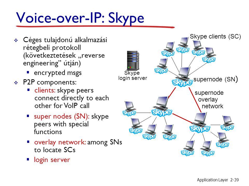 """Application Layer2-39 supernode overlay network Voice-over-IP: Skype  Céges tulajdonú alkalmazási rétegbeli protokoll (következtetések """"reverse engin"""