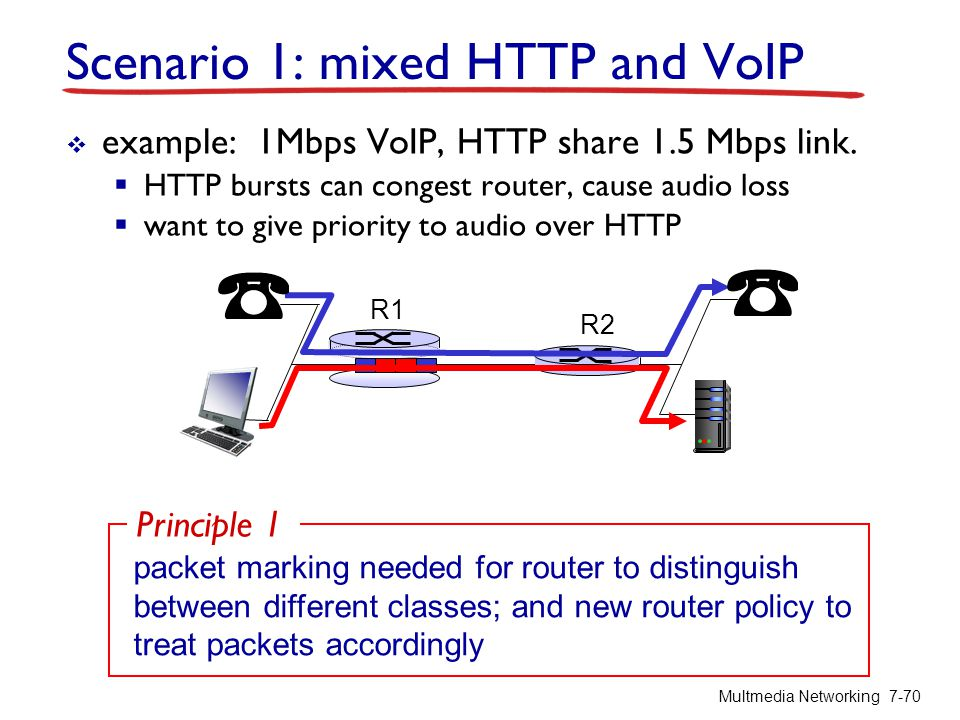 Scenario 1: mixed HTTP and VoIP  example: 1Mbps VoIP, HTTP share 1.5 Mbps link.  HTTP bursts can congest router, cause audio loss  want to give pri