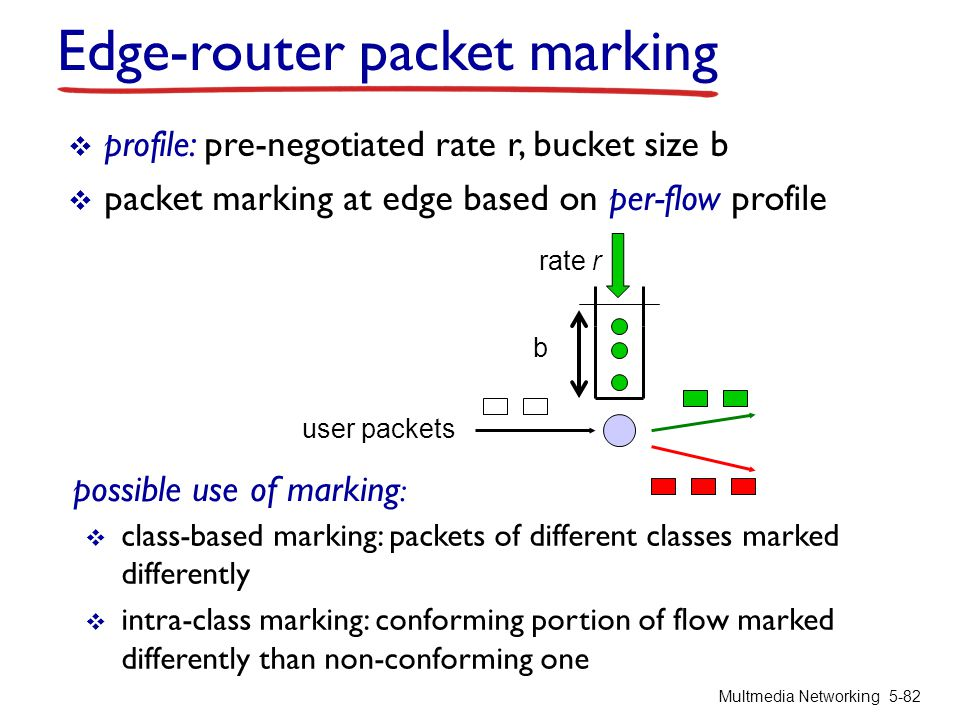 Edge-router packet marking  class-based marking: packets of different classes marked differently  intra-class marking: conforming portion of flow ma