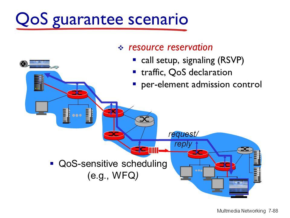 QoS guarantee scenario  resource reservation  call setup, signaling (RSVP)  traffic, QoS declaration  per-element admission control  QoS-sensitiv