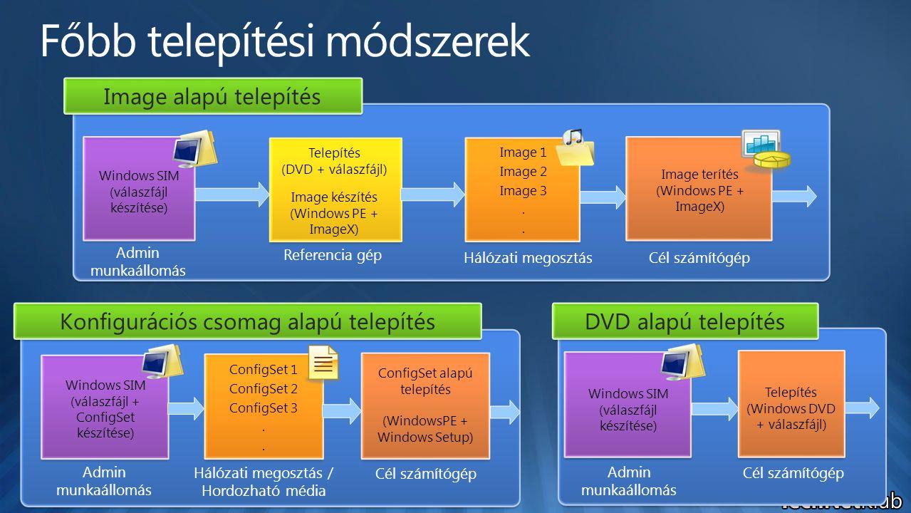 Technician Computer Destination Computer Admin munkaállomás Referencia gép Hálózati megosztás Cél számítógép Windows SIM (válaszfájl készítése) Telepí