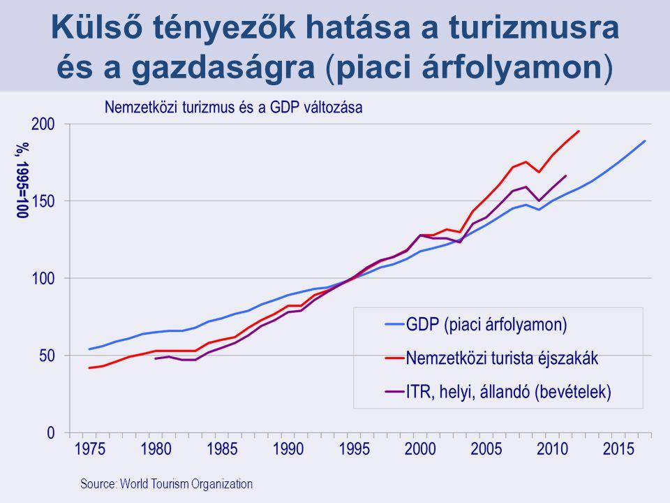 Source: World Tourism Organization Külső tényezők hatása a turizmusra és a gazdaságra (piaci árfolyamon)