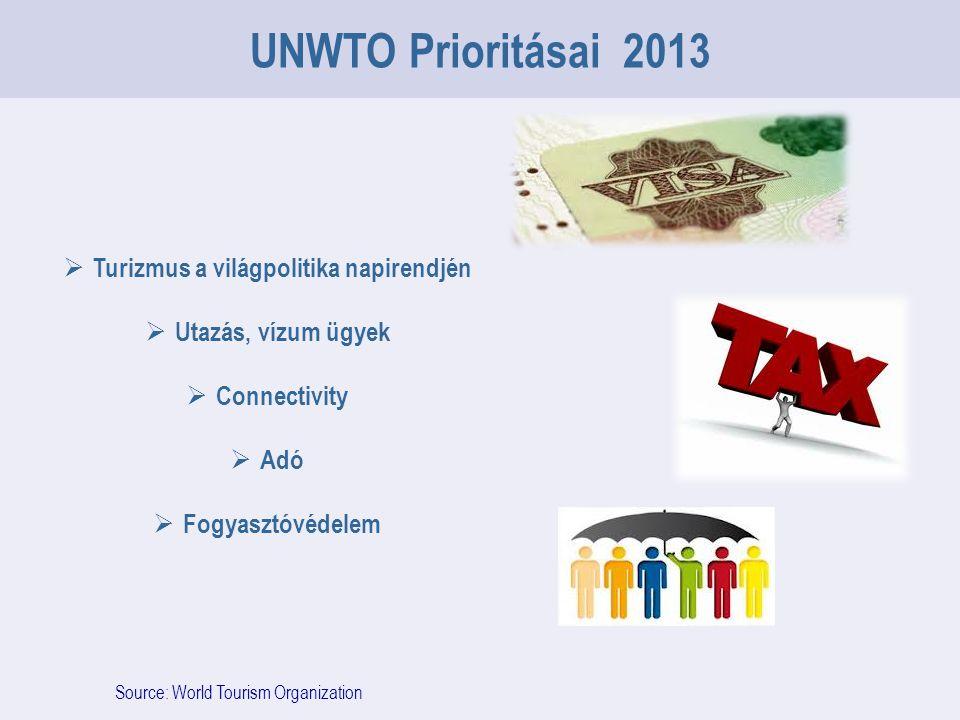 Source: World Tourism Organization UNWTO Prioritásai 2013  Turizmus a világpolitika napirendjén  Utazás, vízum ügyek  Connectivity  Adó  Fogyasztóvédelem