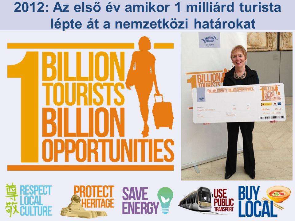 Nemzetközi Turistaérkezések: Világ Source: World Tourism Organization (UNWTO)