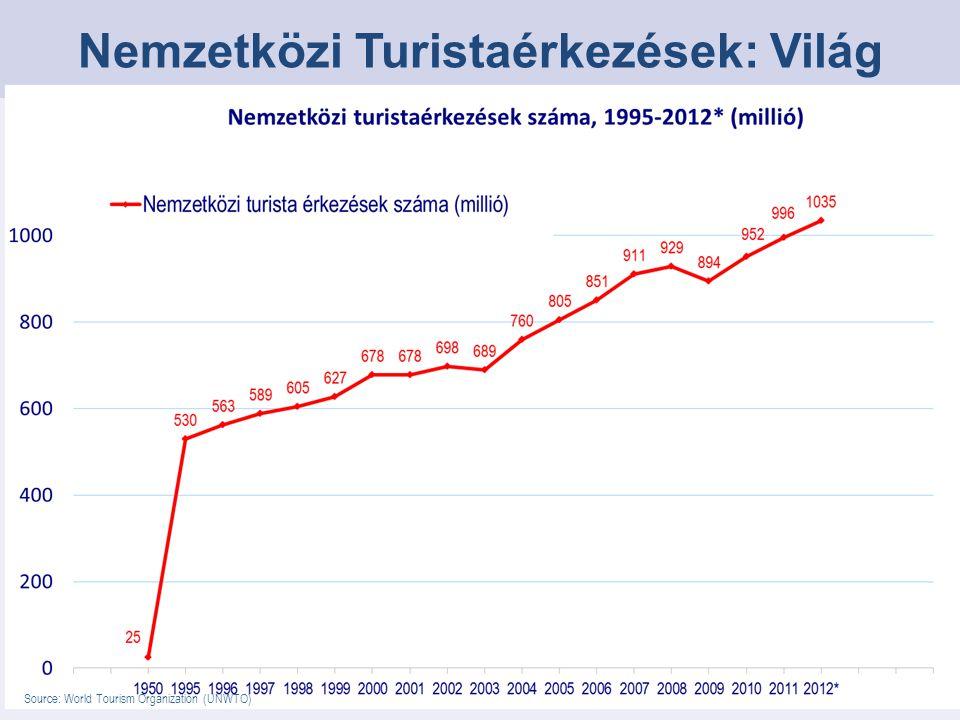 A nemzetközi turizmus az előrejelzés szerint növekedett +2.1%-3.8% +6.5% +4.7%+3.8%