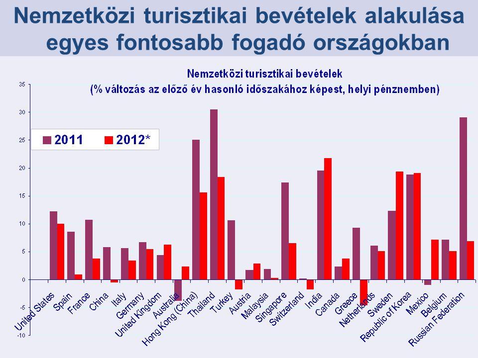 Nemzetközi turisztikai kiadások egyes fontosabb küldő országokban BRI C