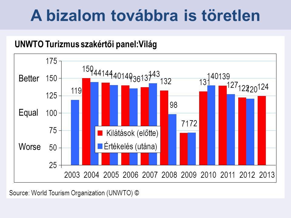 2012Előrejelzés 2013 Világ+3.8%+3% to +4% Európa+3.4%+2% to +3% Ázsia és Csendes- óceán +6.8%+5% to +6% Amerika+3.7%+3% to +4% Afrika+6.0%+4% to +6% Közel-Kelet-4.9%+0% to +5% Nemzetközi turizmus: előrejelzés 2013-ra Source: World Tourism Organization (UNWTO)