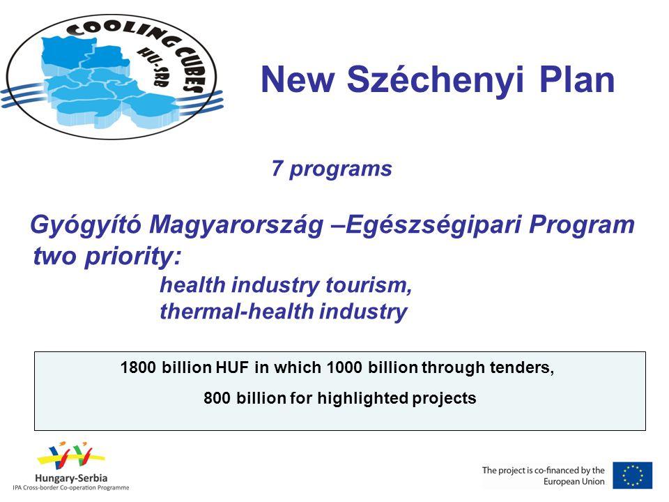 New Széchenyi Plan 7 programs Gyógyító Magyarország –Egészségipari Program two priority: health industry tourism, thermal-health industry 1800 billion