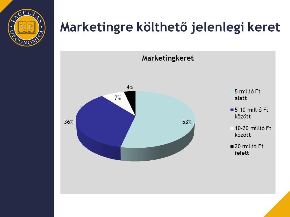 Marketingre költhető jelenlegi keret