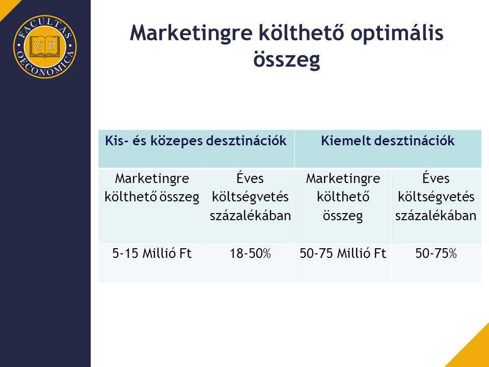 Marketingre költhető optimális összeg Kis- és közepes desztinációkKiemelt desztinációk Marketingre költhető összeg Éves költségvetés százalékában Mark