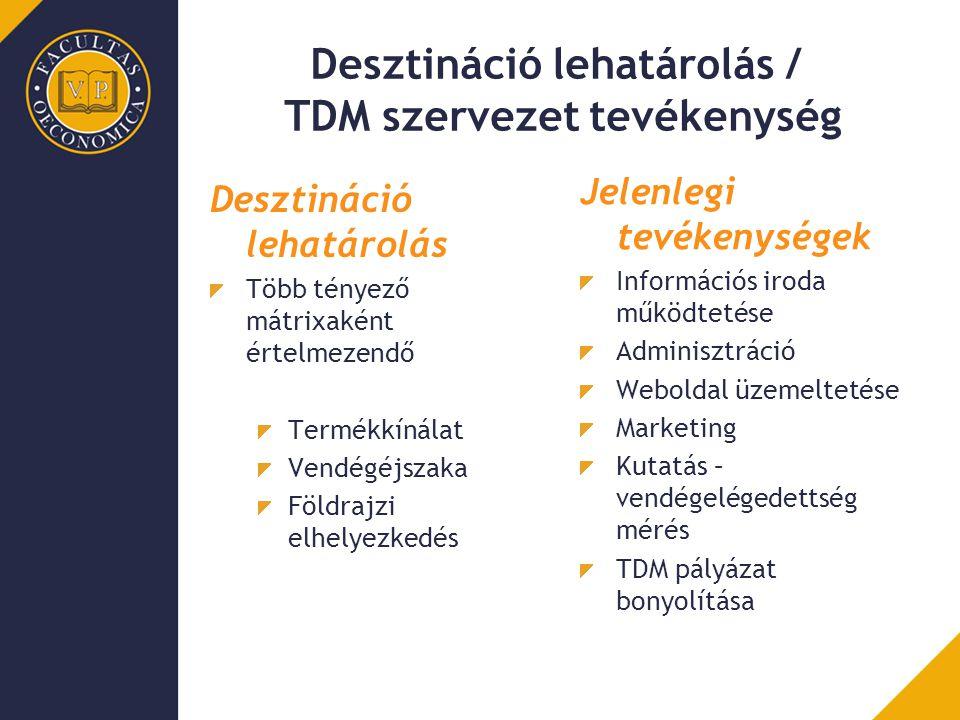 Desztináció lehatárolás / TDM szervezet tevékenység Jelenlegi tevékenységek Információs iroda működtetése Adminisztráció Weboldal üzemeltetése Marketi