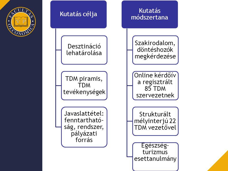 Kutatás célja Desztináció lehatárolása TDM piramis, TDM tevékenységek Javaslattétel: fenntartható- ság, rendszer, pályázati forrás Kutatás módszertana