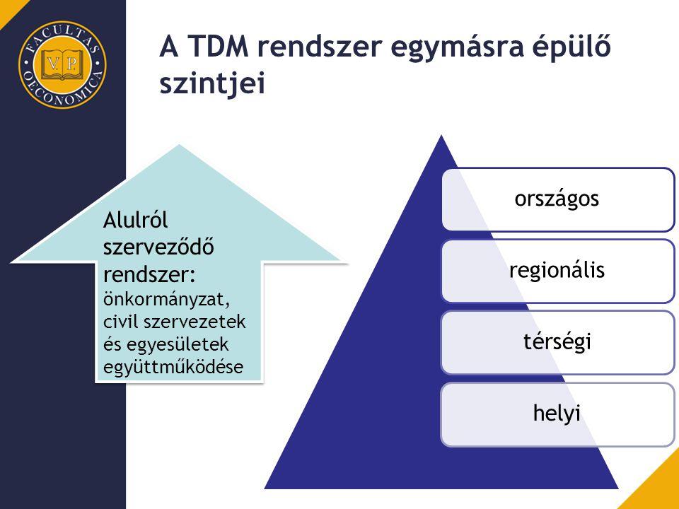 A TDM rendszer egymásra épülő szintjei országosregionálistérségihelyi Alulról szerveződő rendszer: önkormányzat, civil szervezetek és egyesületek együ