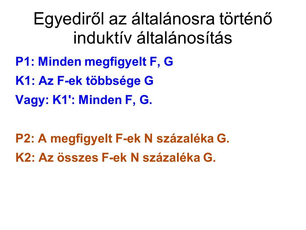Egyediről az általánosra történő induktív általánosítás P1: Minden megfigyelt F, G K1: Az F-ek többsége G Vagy: K1 : Minden F, G.