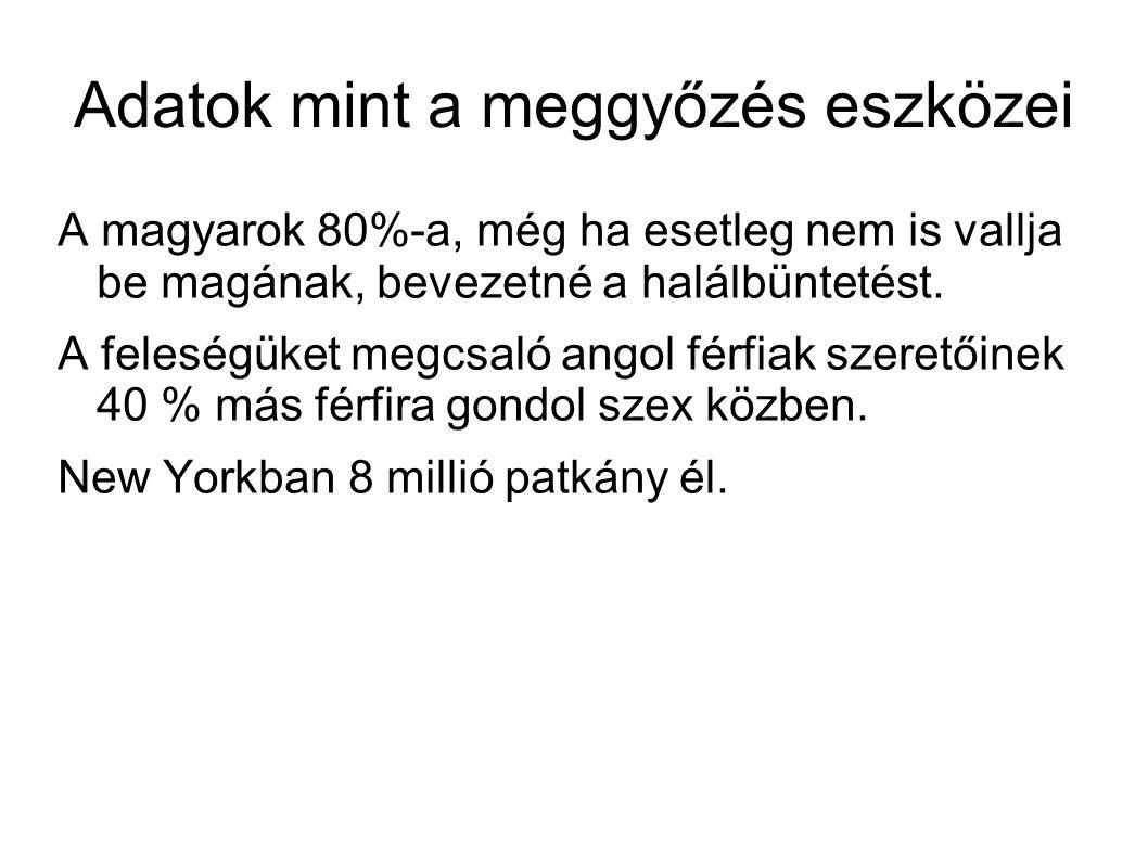 Adatok mint a meggyőzés eszközei A magyarok 80%-a, még ha esetleg nem is vallja be magának, bevezetné a halálbüntetést. A feleségüket megcsaló angol f