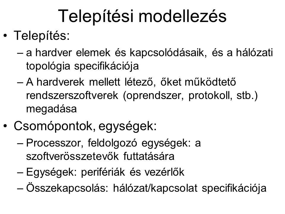 Telepítési modellezés Telepítés: –a hardver elemek és kapcsolódásaik, és a hálózati topológia specifikációja –A hardverek mellett létező, őket működte