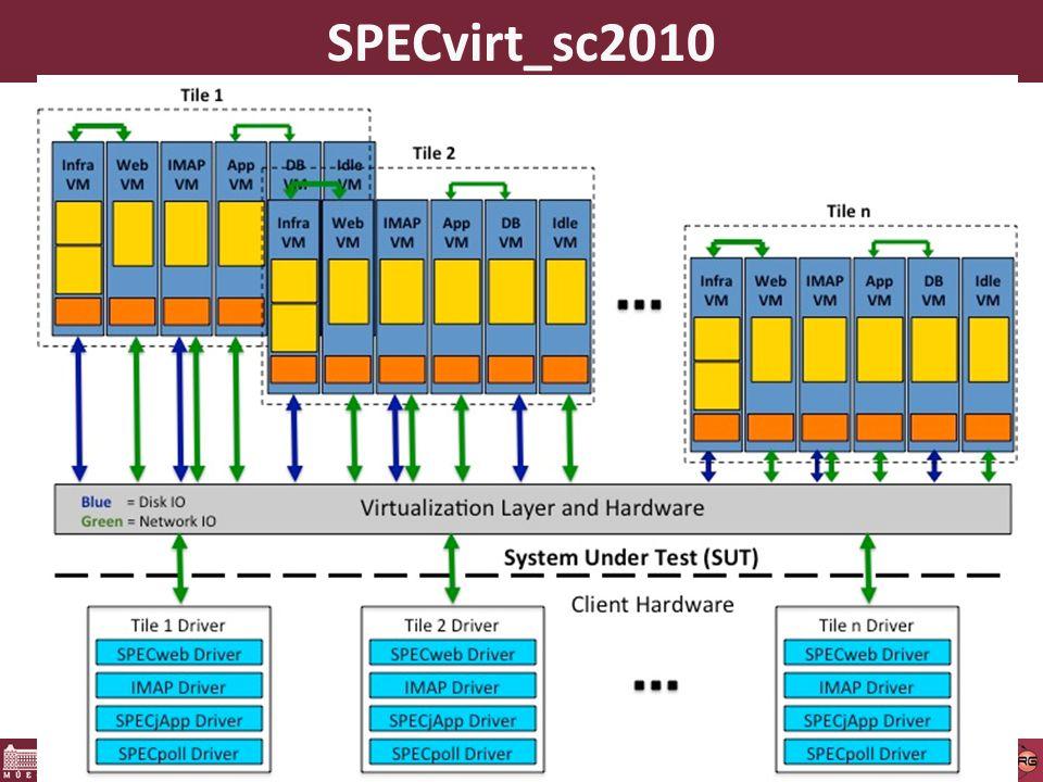 21 SPECvirt_sc2010