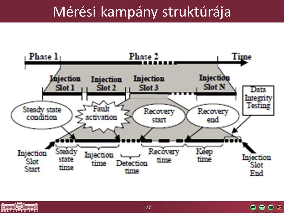 27 Mérési kampány struktúrája