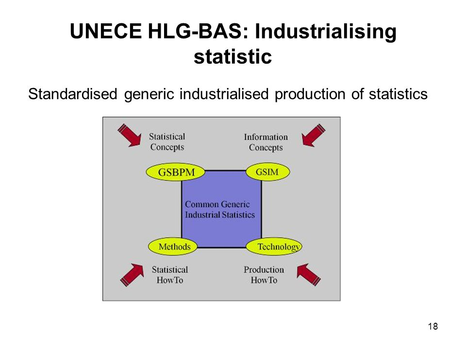 UNECE HLG-BAS: Industrialising statistic Standardised generic industrialised production of statistics 18