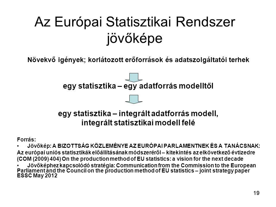 19 Az Európai Statisztikai Rendszer jövőképe Növekvő igények; korlátozott erőforrások és adatszolgáltatói terhek egy statisztika – egy adatforrás mode