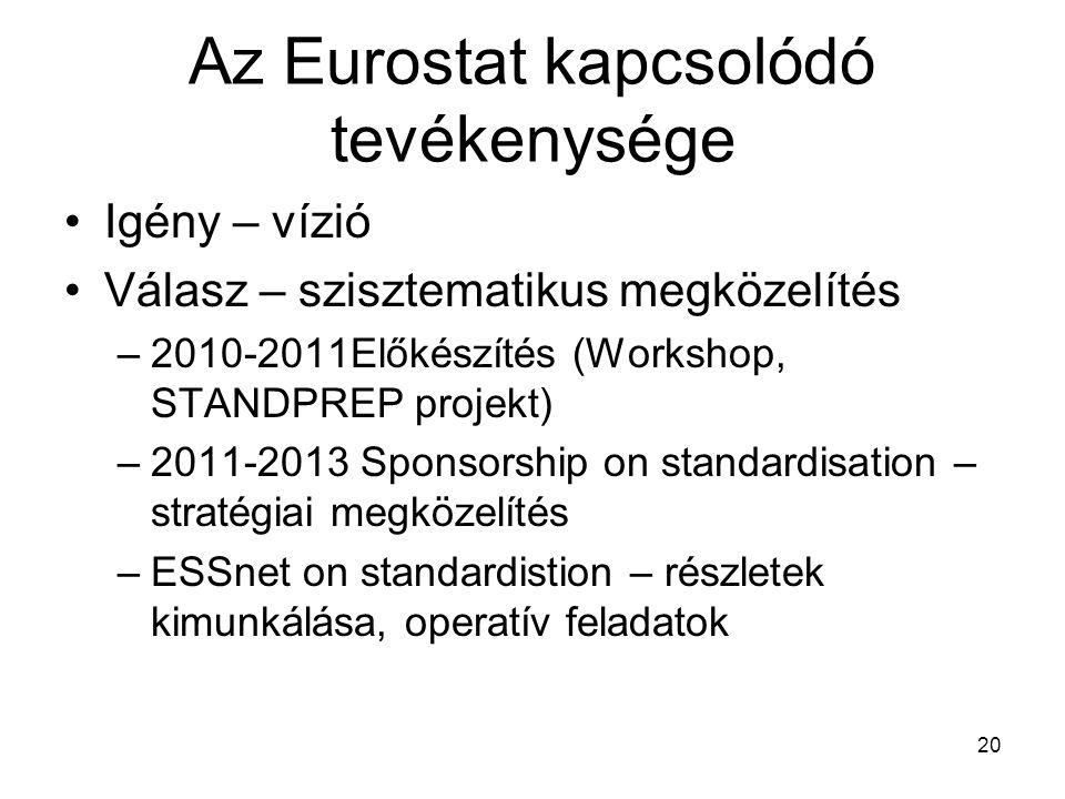 Az Eurostat kapcsolódó tevékenysége Igény – vízió Válasz – szisztematikus megközelítés –2010-2011Előkészítés (Workshop, STANDPREP projekt) –2011-2013
