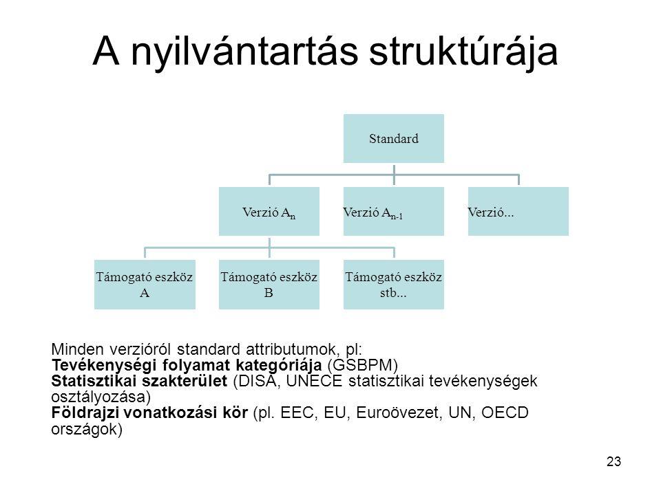 A nyilvántartás struktúrája Standard Verzió An Támogató eszköz A Támogató eszköz B Támogató eszköz stb... Verzió An-1Verzió... 23 Minden verzióról sta