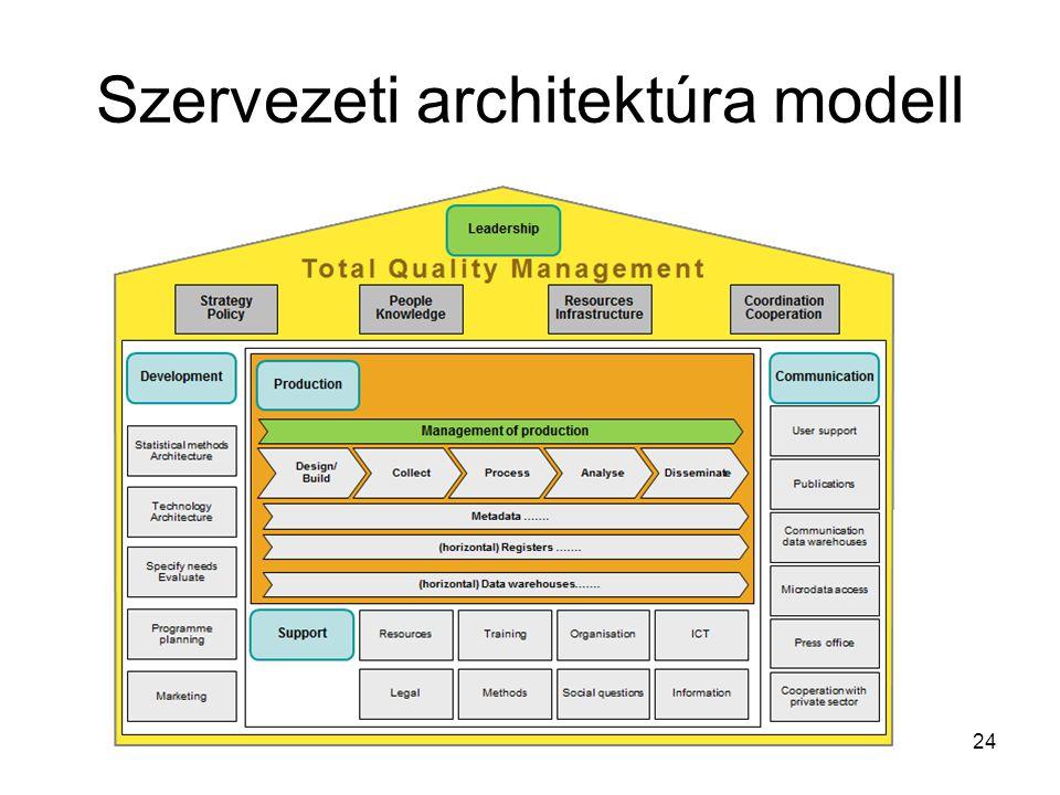 Szervezeti architektúra modell 24