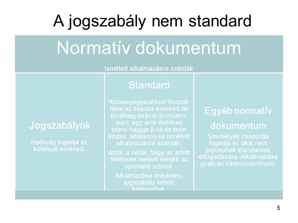 Normatív dokumentum Ismételt alkalmazásra szánták Jogszabályok Hatóság fogadja el, kötelező érvényű. Standard Közmegegyezéssel hozzák létre az összes