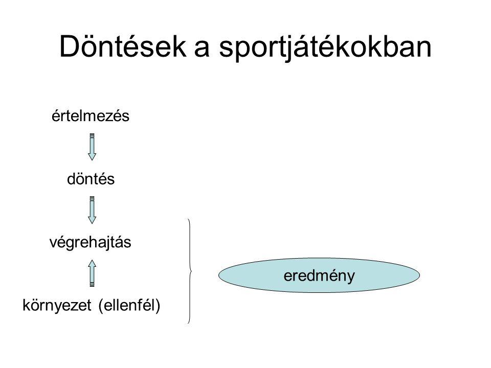 Döntések a sportjátékokban értelmezés döntés végrehajtás környezet (ellenfél) eredmény