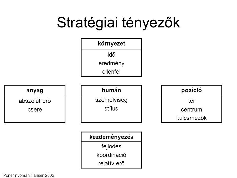 Stratégiai tényezők környezet idő eredmény ellenfél humán személyiség stílus pozíció tér centrum kulcsmezők kezdeményezés fejlődés koordináció relatív erő anyag abszolút erő csere Porter nyomán Hansen 2005
