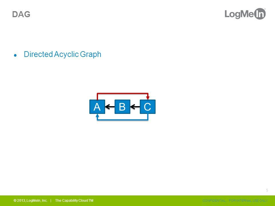 DAG ● Directed Acyclic Graph © 2013, LogMeIn, Inc.
