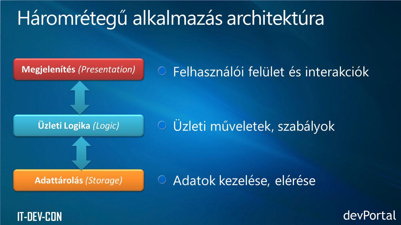 Megjelenítés (Presentation) Üzleti Logika (Logic) Adattárolás (Storage)