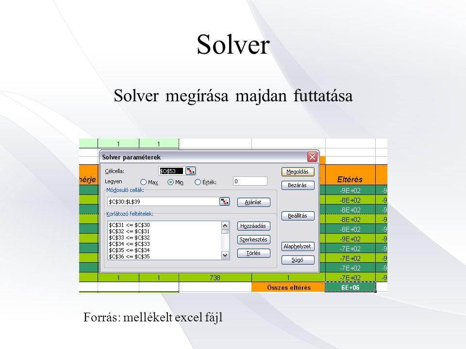 Solver Solver megírása majdan futtatása Forrás: mellékelt excel fájl