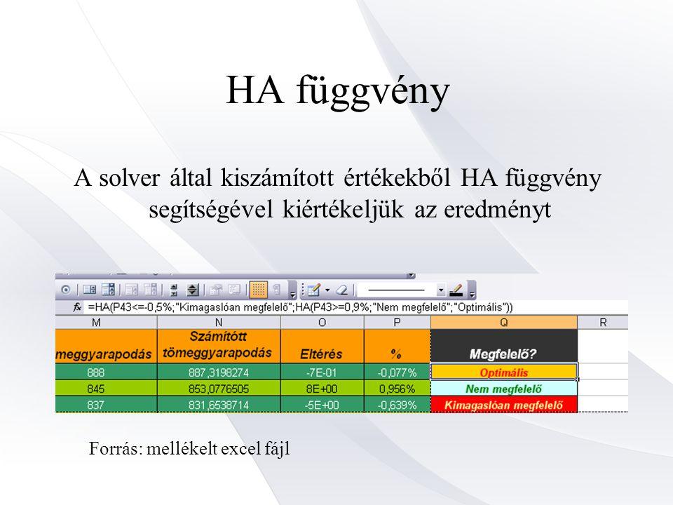 HA függvény A solver által kiszámított értékekből HA függvény segítségével kiértékeljük az eredményt Forrás: mellékelt excel fájl