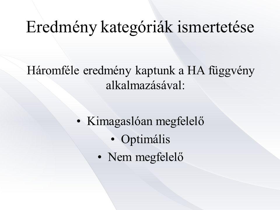 Eredmény kategóriák ismertetése Háromféle eredmény kaptunk a HA függvény alkalmazásával: Kimagaslóan megfelelő Optimális Nem megfelelő