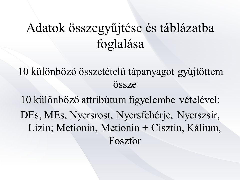 Adatok összegyűjtése és táblázatba foglalása 10 különböző összetételű tápanyagot gyűjtöttem össze 10 különböző attribútum figyelembe vételével: DEs, MEs, Nyersrost, Nyersfehérje, Nyerszsír, Lizin; Metionin, Metionin + Cisztin, Kálium, Foszfor